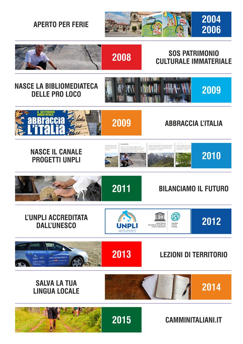 oltre 10 anni di progetti